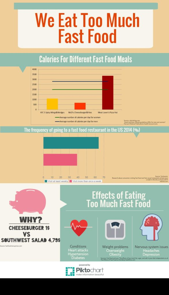modified-fast-food-consumption-in-usa